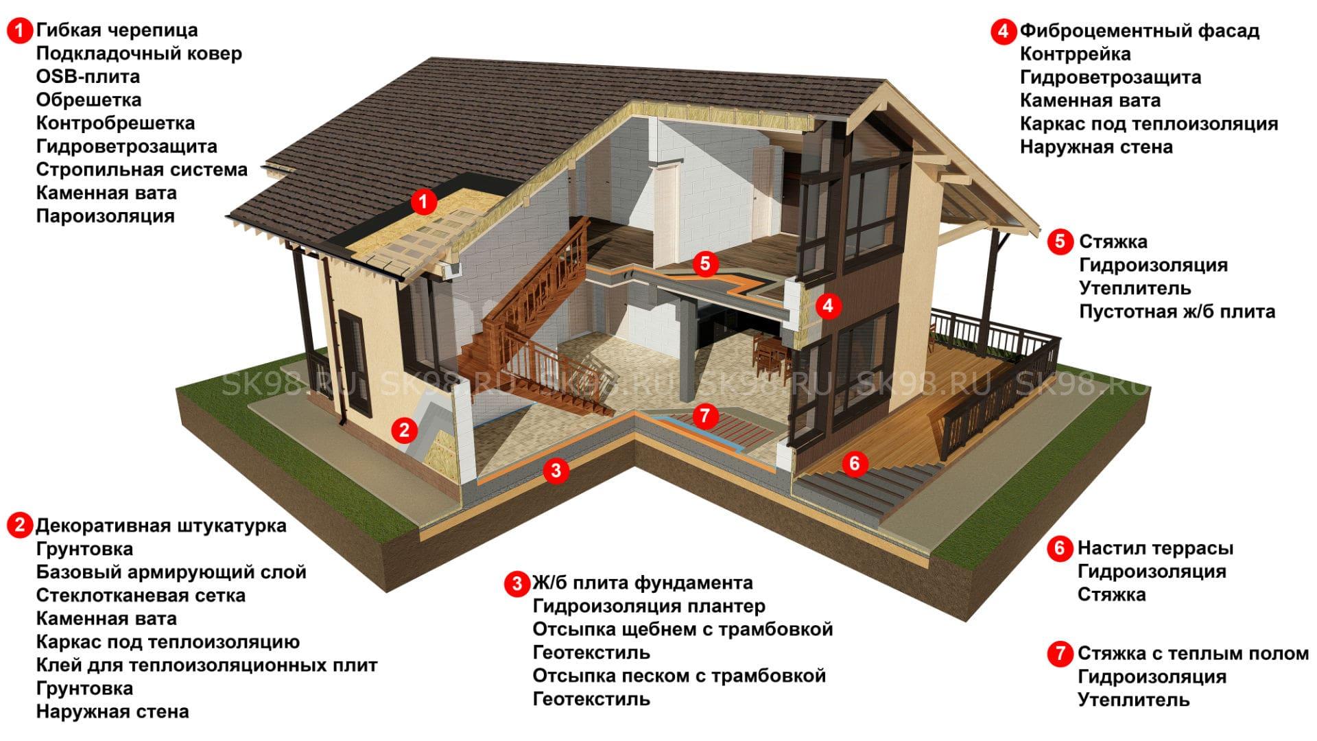 Разрез дома из газобетона