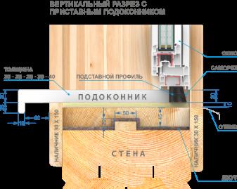 Схема монтажа деревянных наличников на пластиковое окно с пластиковым подоконником