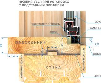 Схема монтажа деревянных наличников на пластиковое окно с деревянным подоконником