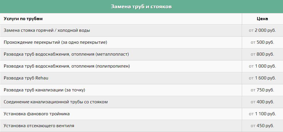 цены на услуги сантехника в ставрополе 8