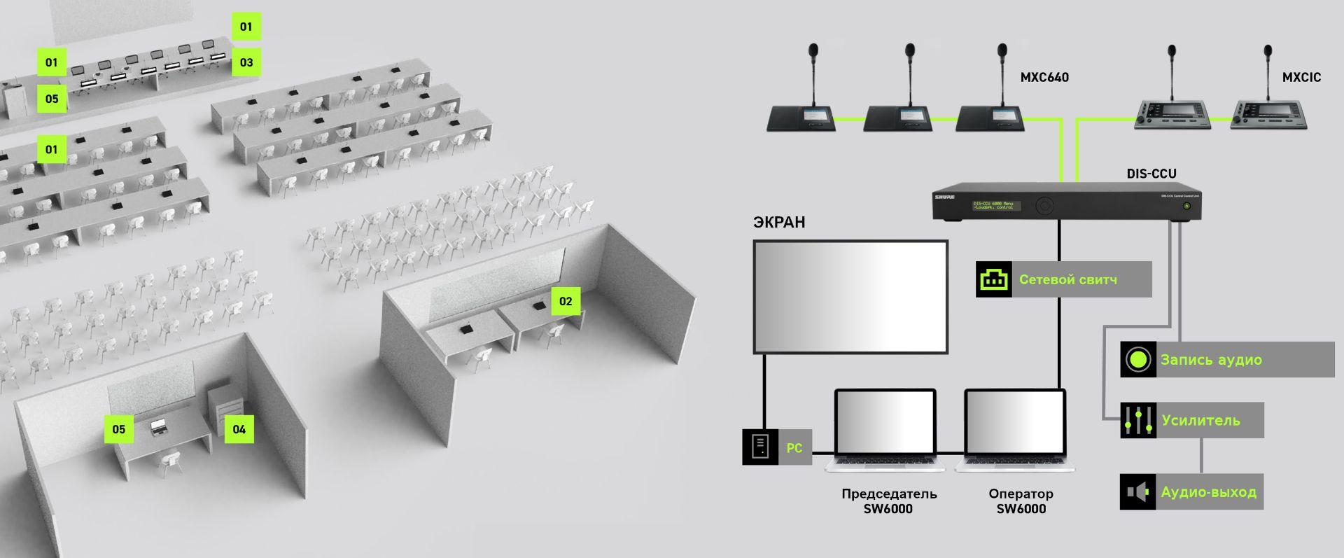 Конфигурация Shure Microflex Complete