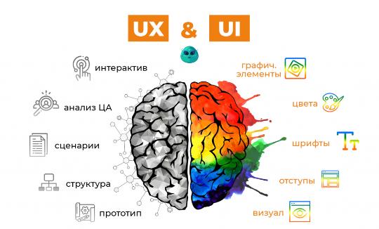 Юзабилити Ui & UX Дизайн