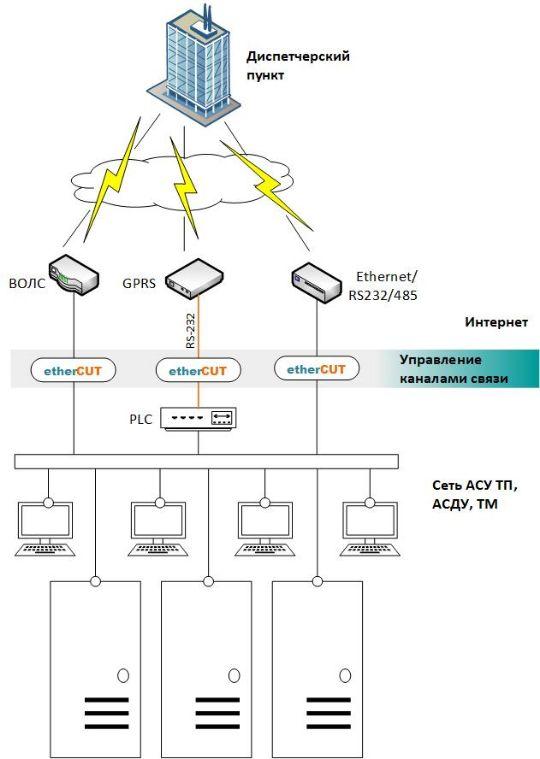 Управление каналами связи с помощью etherCUT