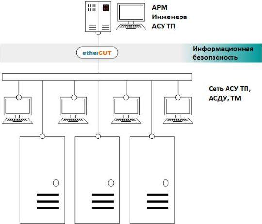 использование etherCUT для АРМ инженера АСУ ТП