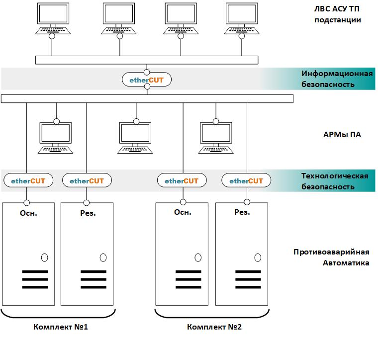 etherCUT для вывода оборудования ПТК (АСУ ТП, ПА, РЗА, ПАЗ) в ремонт