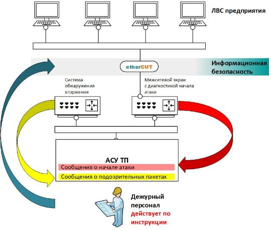 Алгоритм использования etherCUT для ИБ АСУ ТП