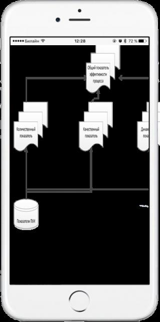 Схема по разработке системы мотивации от КартСофт