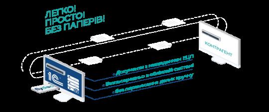 FlyDoc -1С:ПІДПРИЄМСТВО