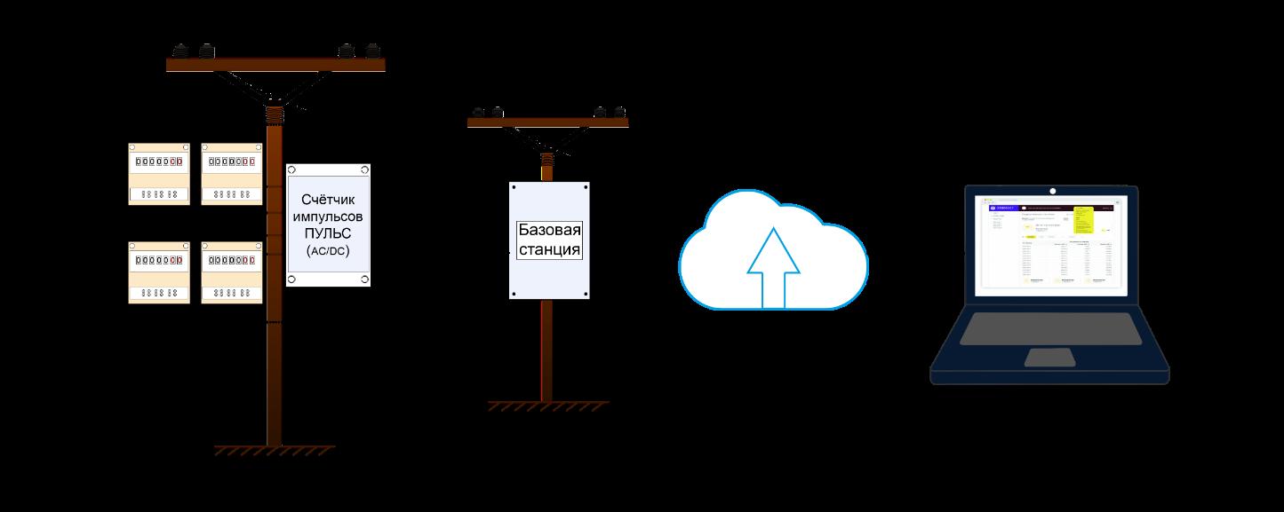 Принцип действия системы Сенсонет, схема