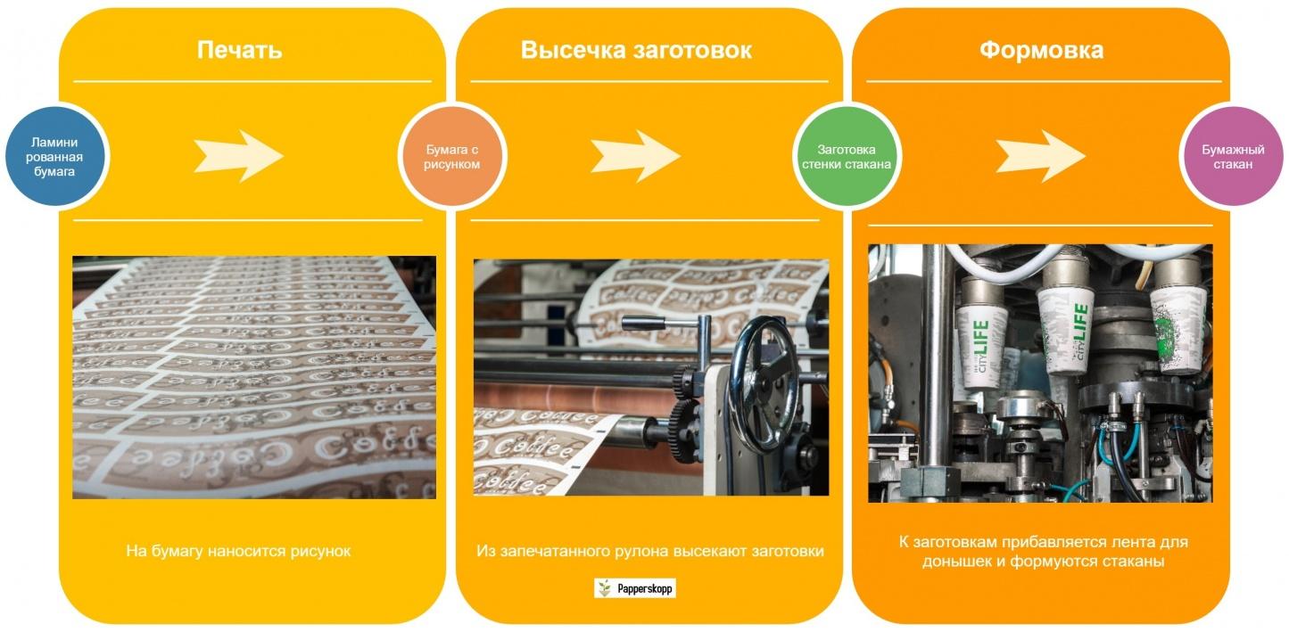 Технология производства бумажных стаканов