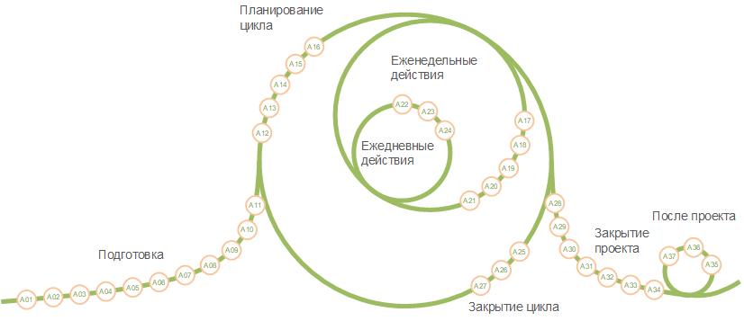 Успешное управление проектами с P3.express