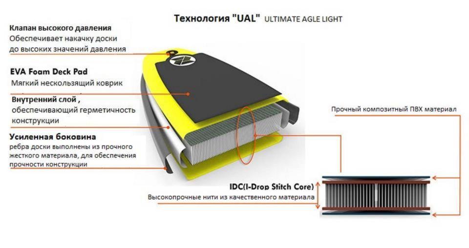 Технология UAL