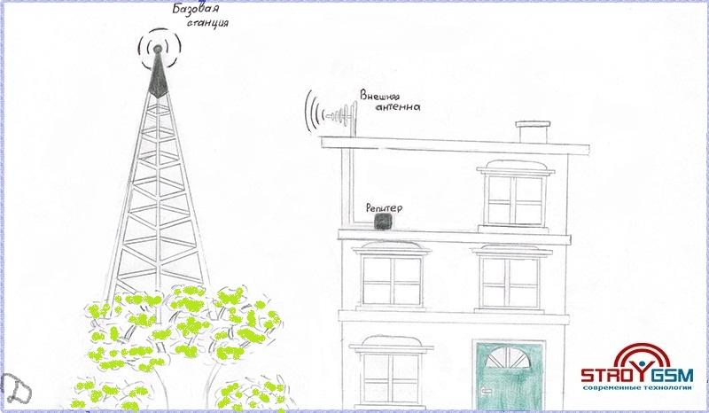 усилитель связи сотовой