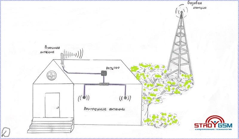 усилители сотовых сигналов