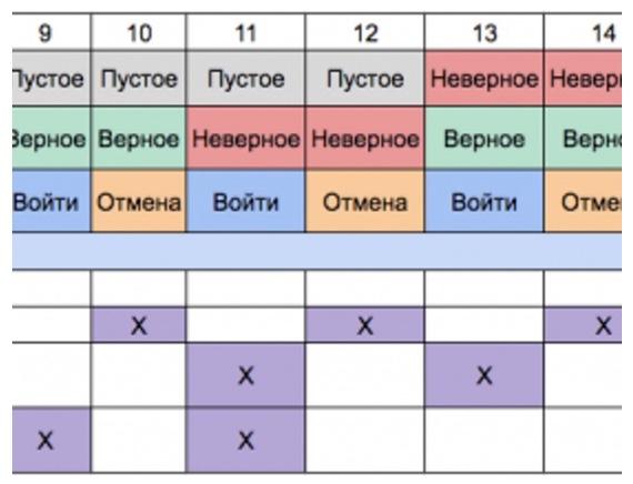 Как использовать таблицы принятия решений в тестировании