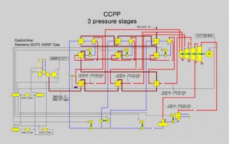 Модель станции с комбинированным циклом с библиотекой газовых турбин