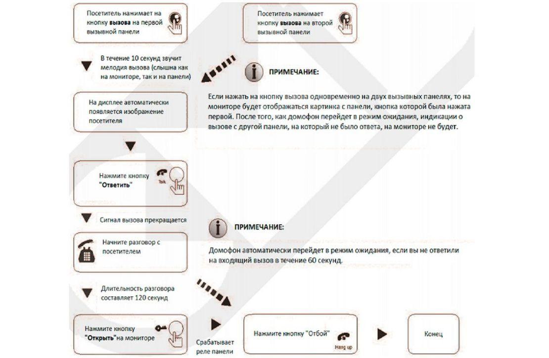 Структурная схема управления видеодомофоном