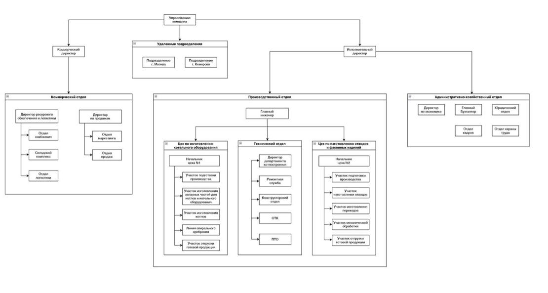 Структура компании ЭНЕРГОПРОММЕТАЛЛ