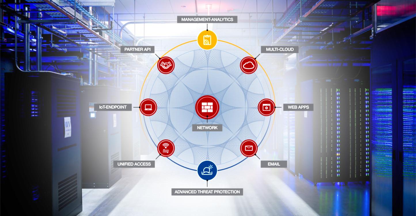 Fortinet Security Fubric - details - Smart Net