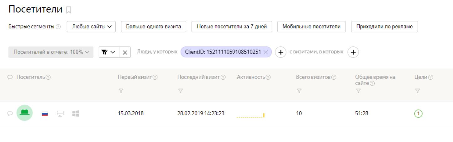 Яндекс.Метрика - отслеживание посещений