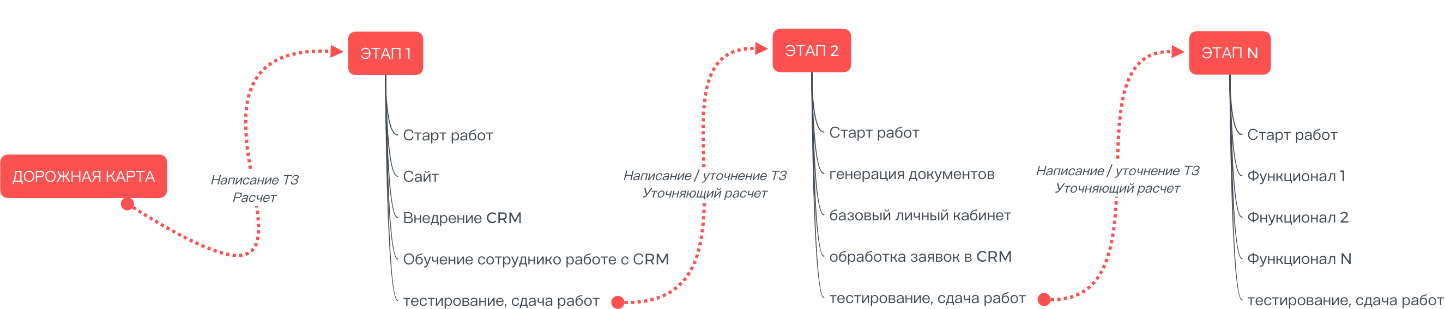 Алгоритм действий после утверждения дорожной карты