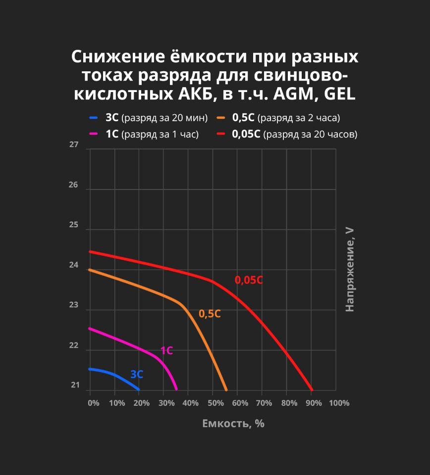 График снижения емкости и напряжения от токов разряда для свинцово-кислотных, AGM, GEL аккумуляторных батарей