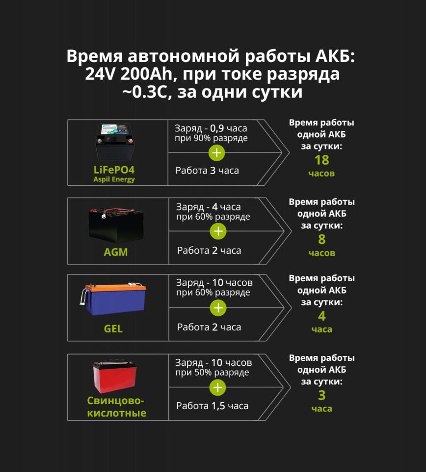 Сравнение времени автономной работы АКБ