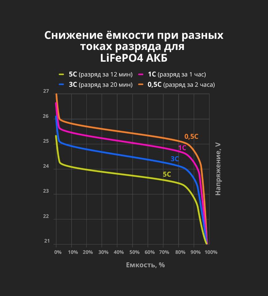 График снижения емкости и напряжения от токов разряда для LiFePO4 аккумуляторных батарей