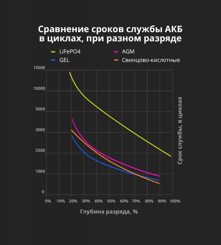 Сравнение сроков службы тяговых аккумуляторных батарей