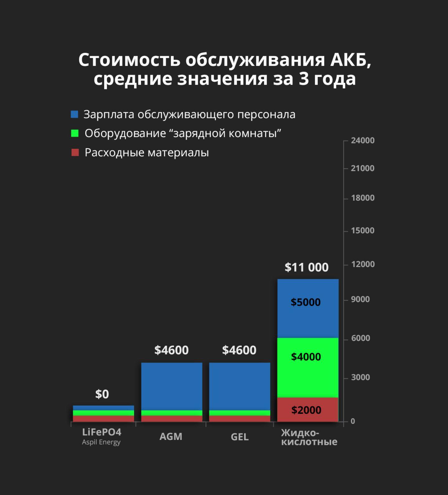 Стоимость обслуживания АКБ: LiFePO4, AGM TPPL, GEL, свинцово-кислотная