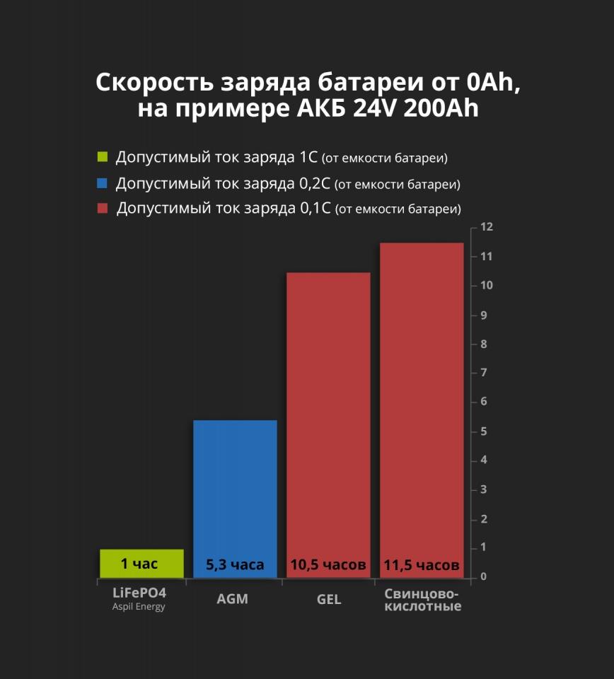 Сравнение времени зарядки АКБ