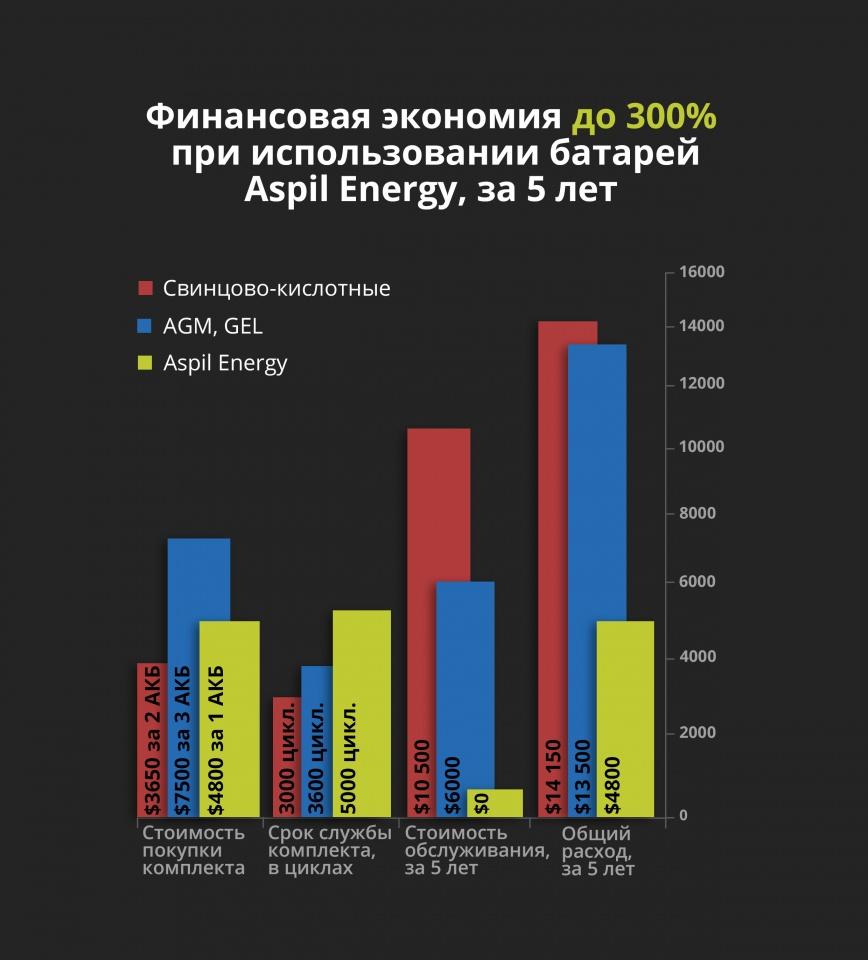 Экономия при использовании тяговых литий-ионных батарей, за 5 лет