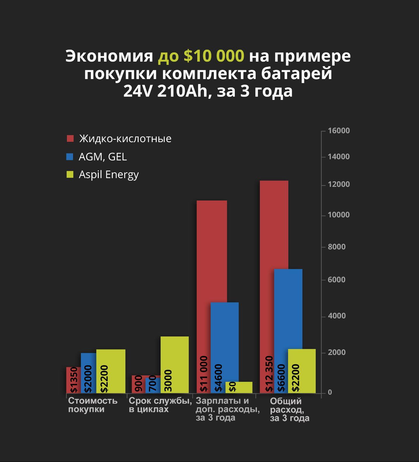 Экономия при использовании тяговых литий-ионных батарей, за 3 года