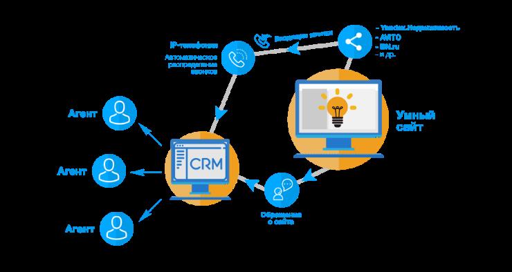 Бриф по внедрению CRM-системы в Digital Agency CashFlow