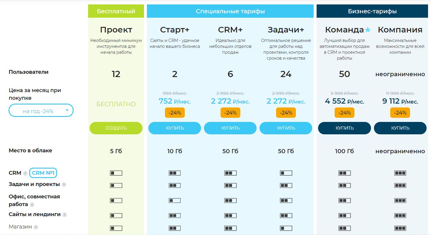 Сравнение тарифов Битрикс 24 | Digital Agency CashFlow