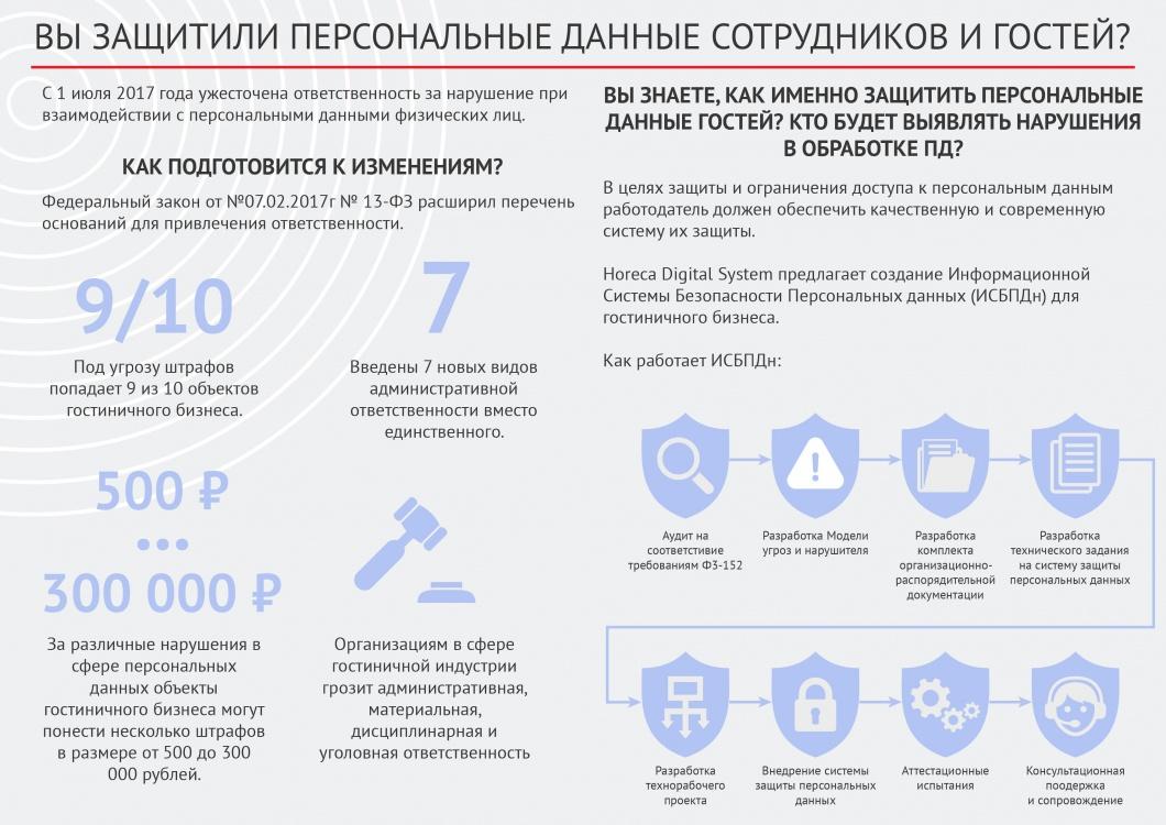 защита персональных данных фз 152 ответственность