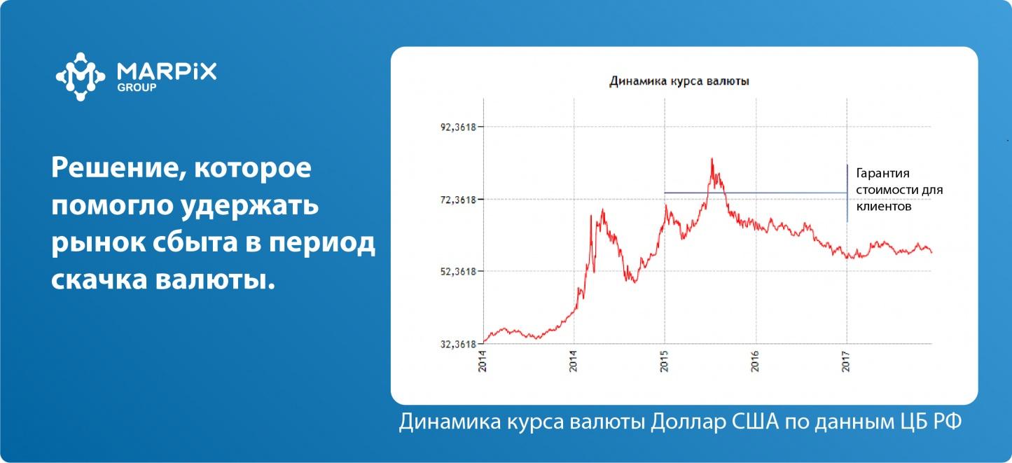 Принятия решения по ценовой политике в валюте