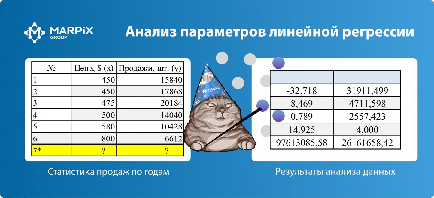 Калькулятор для планирования цены и продаж