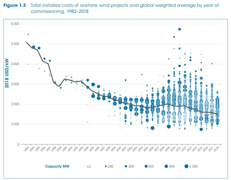 Капітальні витрати в вітроенергетиці