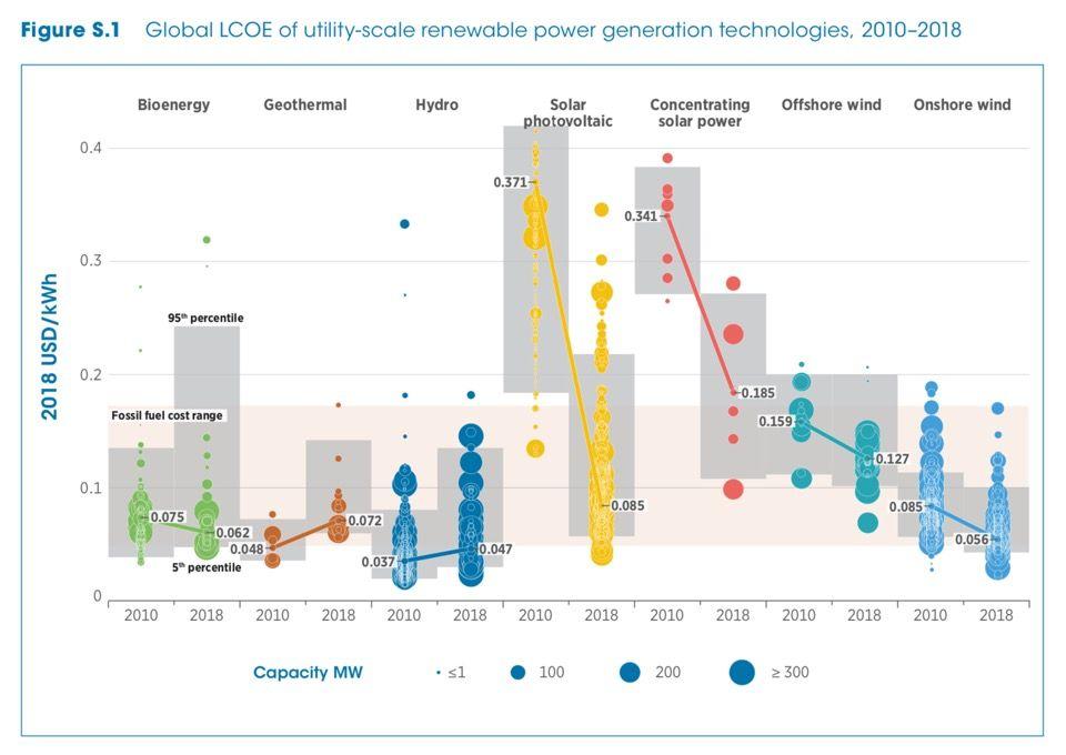 Порівняльна собівартість електроенергії LCOE
