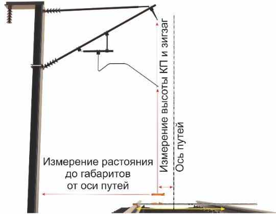 """Прибор """"ДИКС"""" производства ООО """"АЛЬФА ГРУПП"""" предназначены для бесконтактного измерения высоты подвеса контактного провода относительно уровня головок рельсов и его смещения (зигзаг, вынос) относительно оси токоприемника, а также бесконтактного измерения зоны подхвата отходящей ветви воздушной стрелки. Измерения состояние контактной сети производятся в процессе пешего обхода, что позволяет производить контроль состояния контактной сети."""