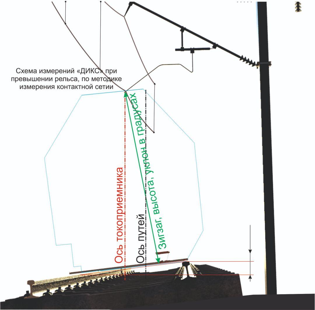Измерения при превышении рельса