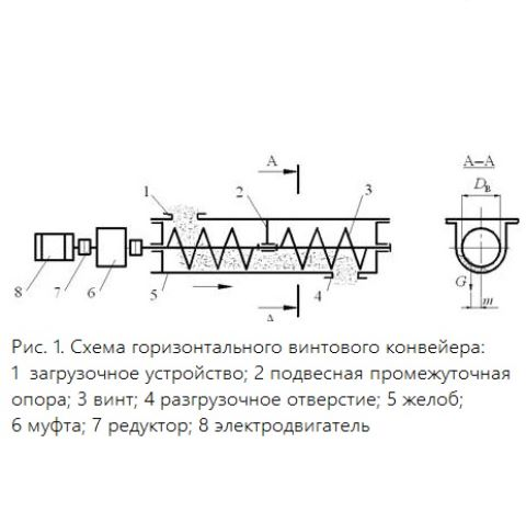 Для чего применяются винтовые конвейеры амортизатор для фольксваген транспортер т4