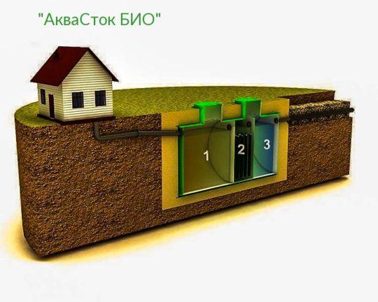 Станция АкваСток-БИО
