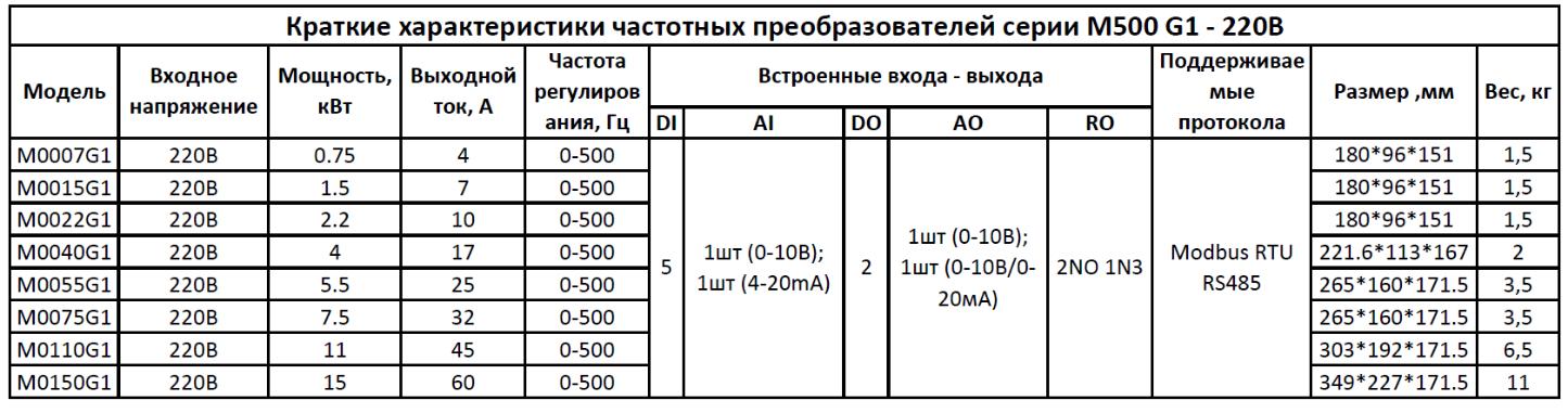 ЧП СЕРИЯ M500 G1, ФАЗ-1, 220В