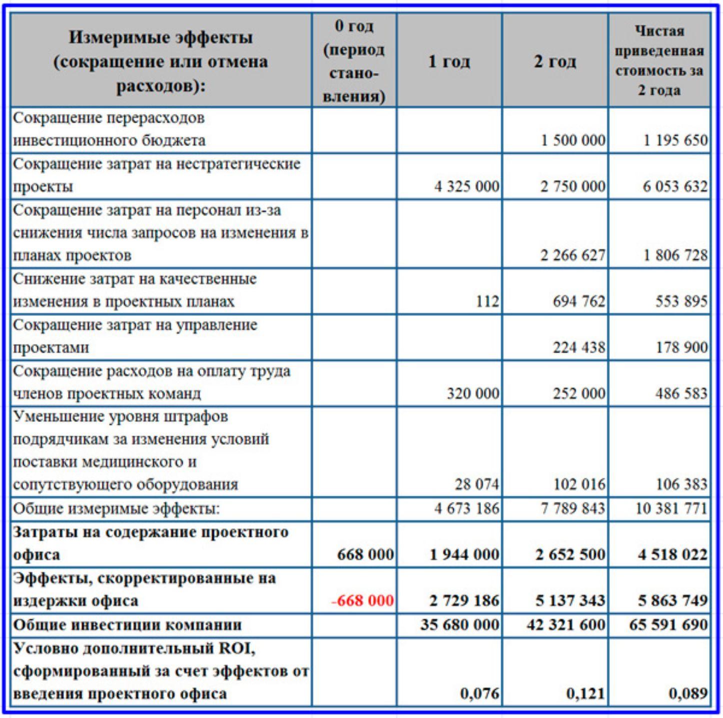 Пример расчета экономической эффективности от введения проектного офиса