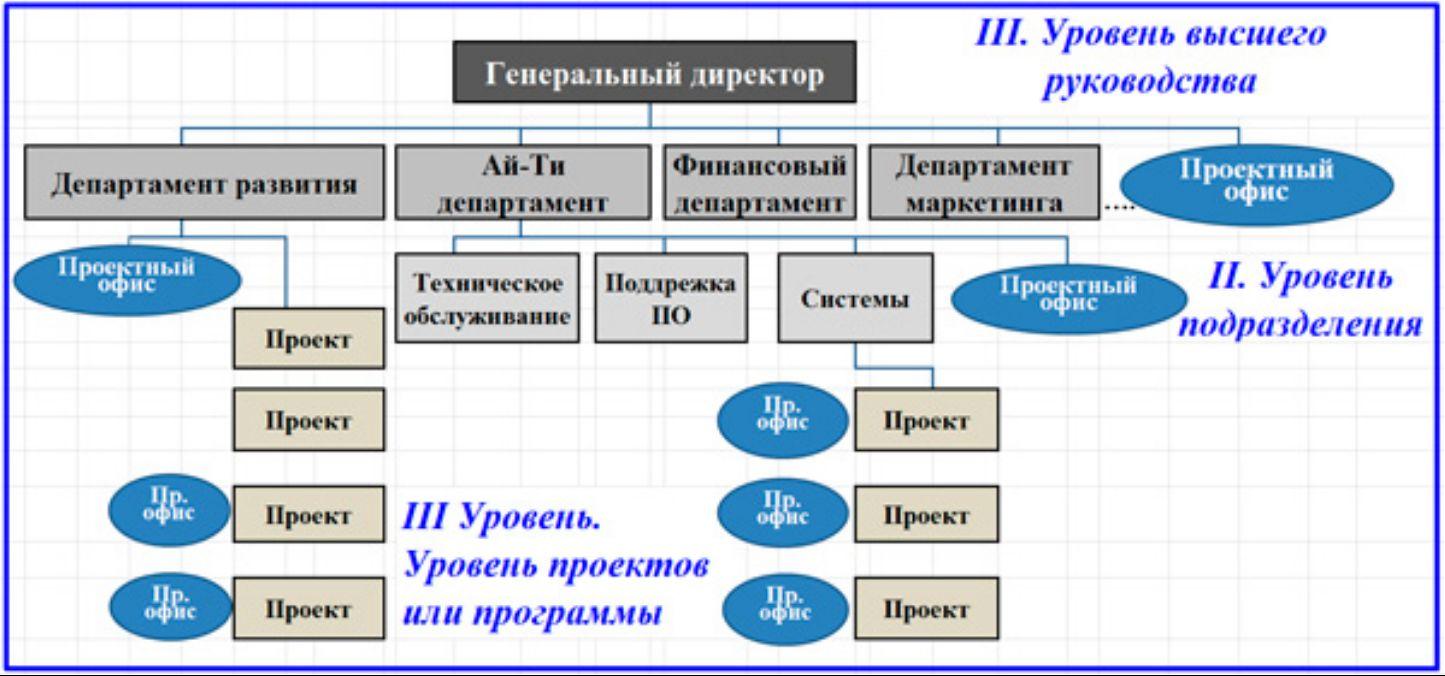 Линейная диаграмма проекта внедрения КСУП