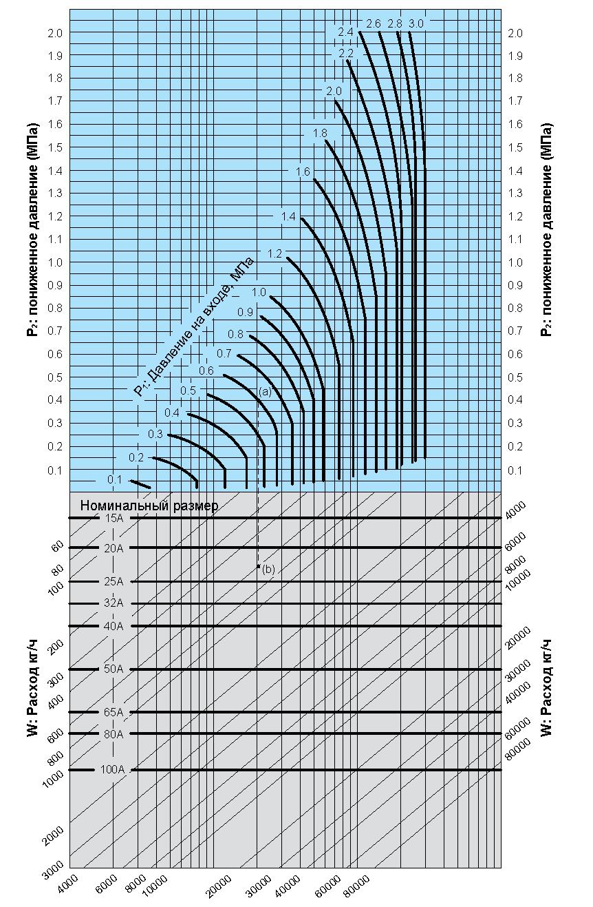 картинка Редукционный клапан Yoshitake GP-2000CS SP DN 15 от магазина SteamPark+