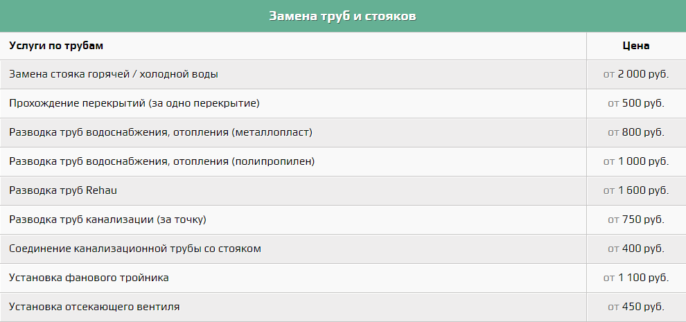 цены на услуги сантехника в ставрополе8