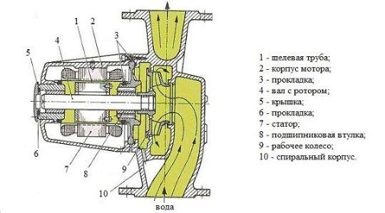 Циркуляционный насос с мокрым ротором